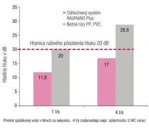 rozv graf1
